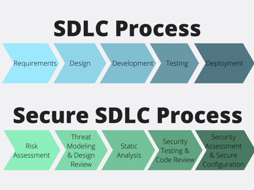 A Secure Sdlc With Static Source Code Analysis Tools