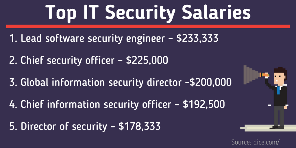 Cyber Security Today Career Paths Salaries And In Demand Job Titles